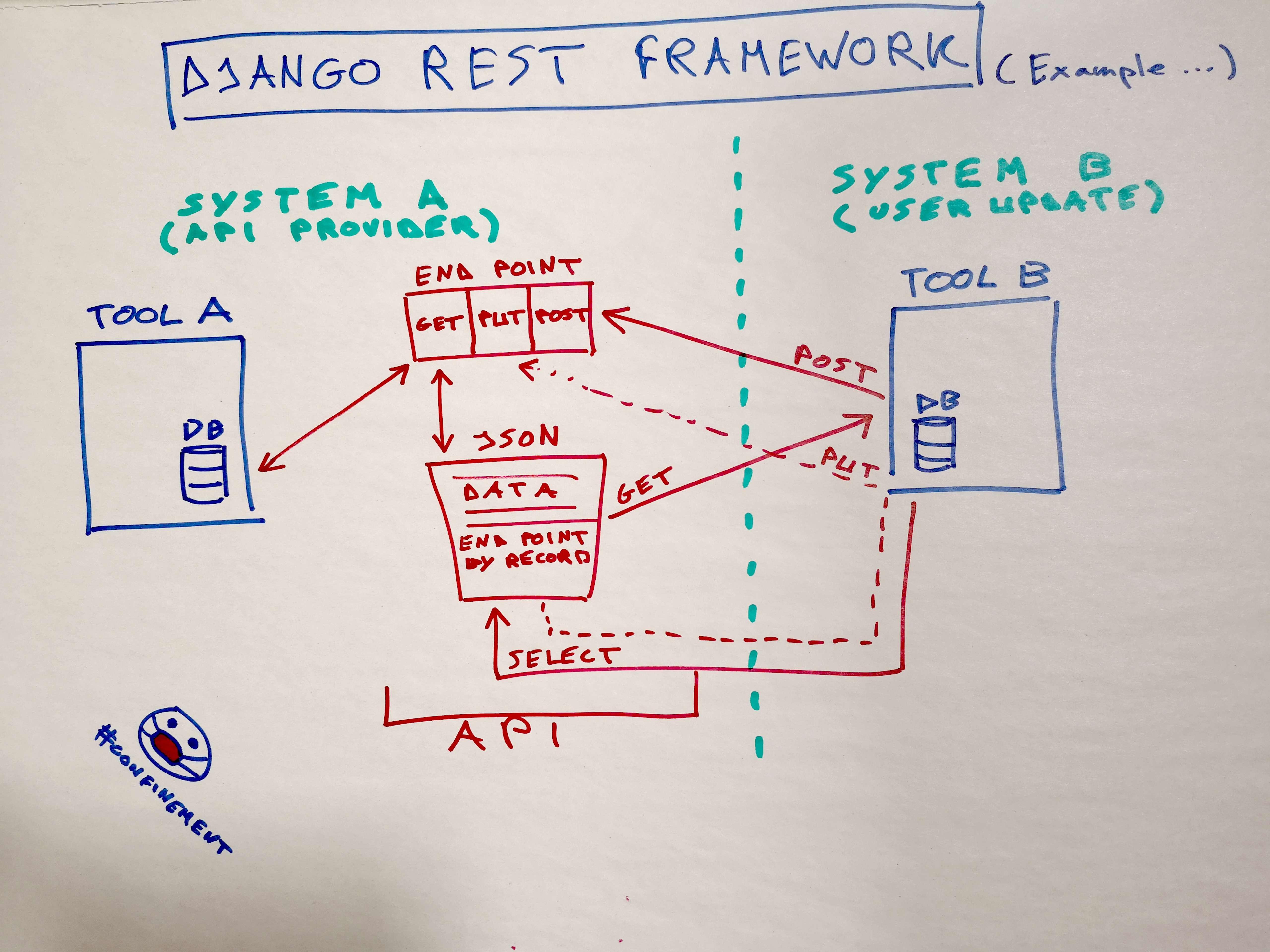 Django REST API 2